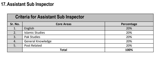 Assistant Sub Inspector FIA UTS Syllabus