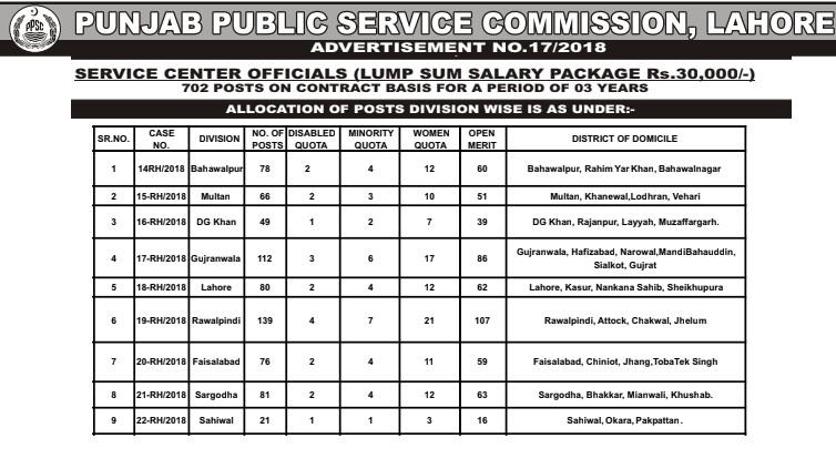 Service Center Official Jobs 2018 Punjab Land Authority