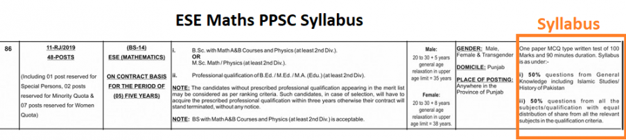 ESE Maths PPSC Syllabus