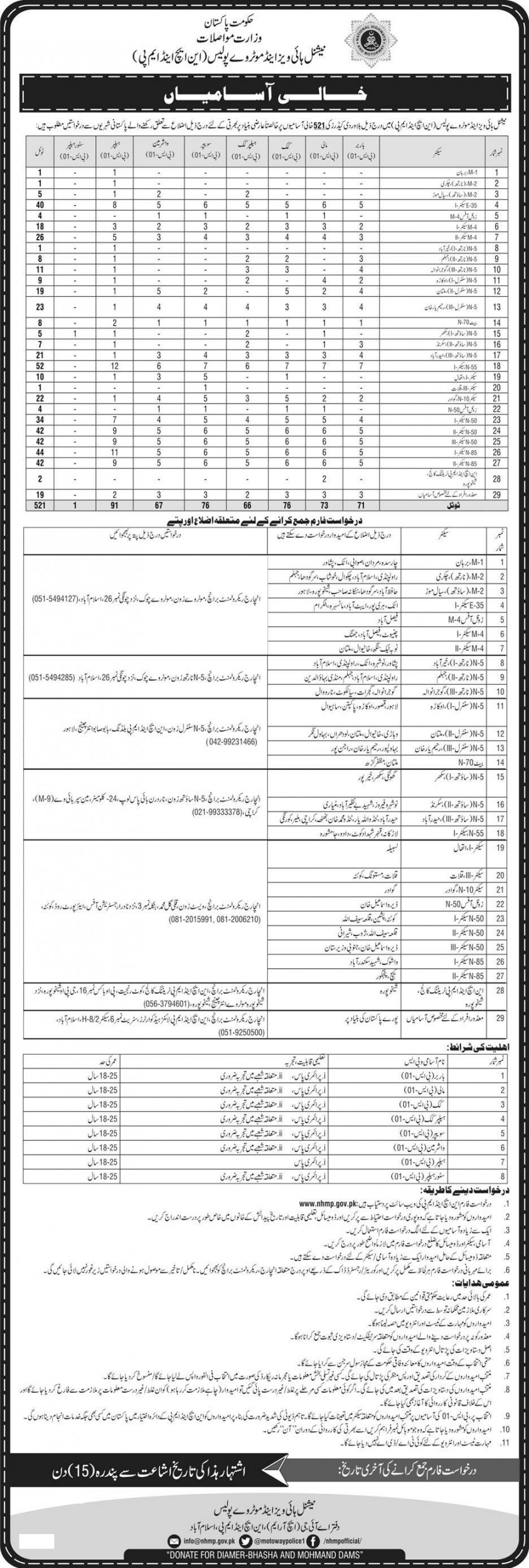 Motorway Police Barbar, Mali, Cook, Helper, Sweeper, Washer Man, Helper and Store Helper 521 Positions Latest NHMP Jobs Advertisement 2018