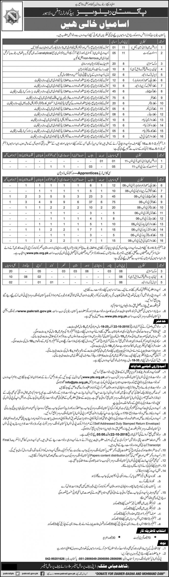 Pakistan Railway PTS Jobs 2018