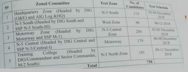 Patrol Officer Physical Driving Test Schedule for Motorway Police Employees